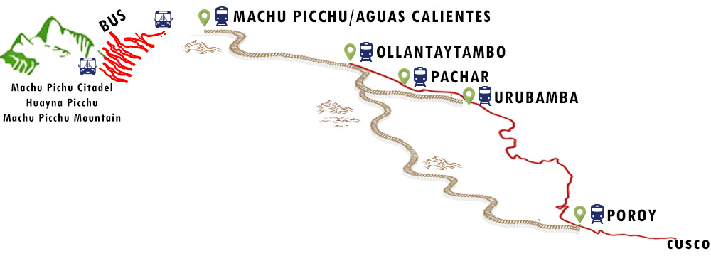 Machu Picchu Transportation Map